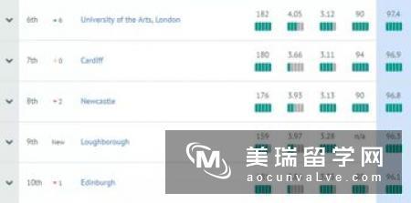 英国研究生专业大学排名